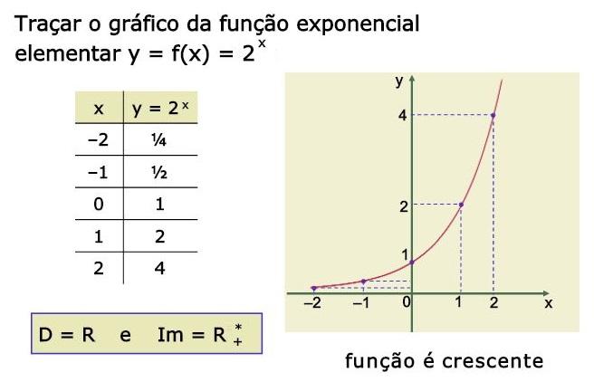 gráfico da funcão exponencial 2