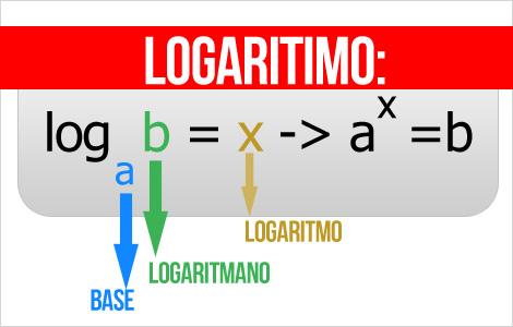 Definição de logaritmo