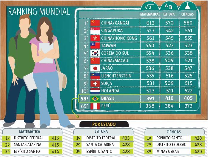 educacao ranking do Brasil
