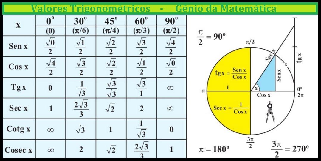 tabela-trigonometrica